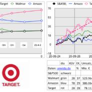 Depotvorschlag: Target