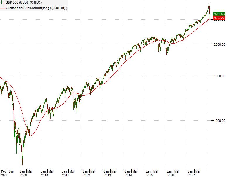 Der deutsche Aktienindex DAX 30 wurde am Juli von der Frankfurter Börse unter dem Namen 'DAX' eingeführt. Der DAX besteht aus den 30 größten, an der Frankfurter Börse gelisteten.